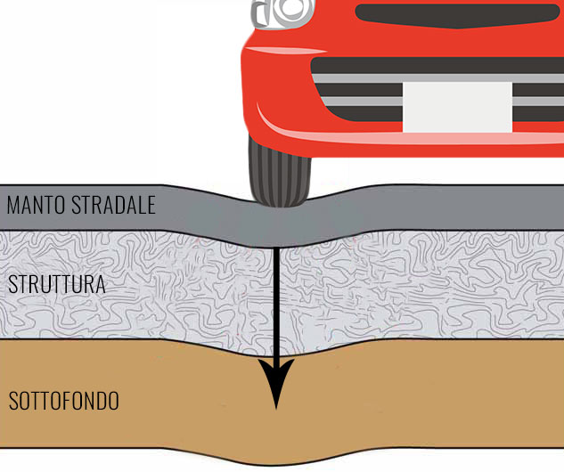 Edil-Centro-Struttura-pavimentazione-stradale