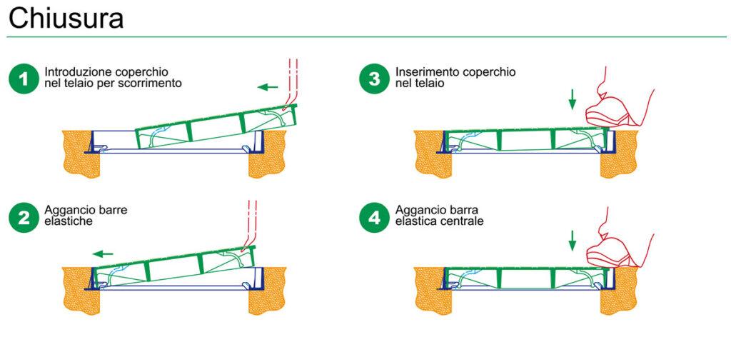 Edil-Centro-chiusino-Elastik-ghisa-sferoidale-sistema-bloccaggio